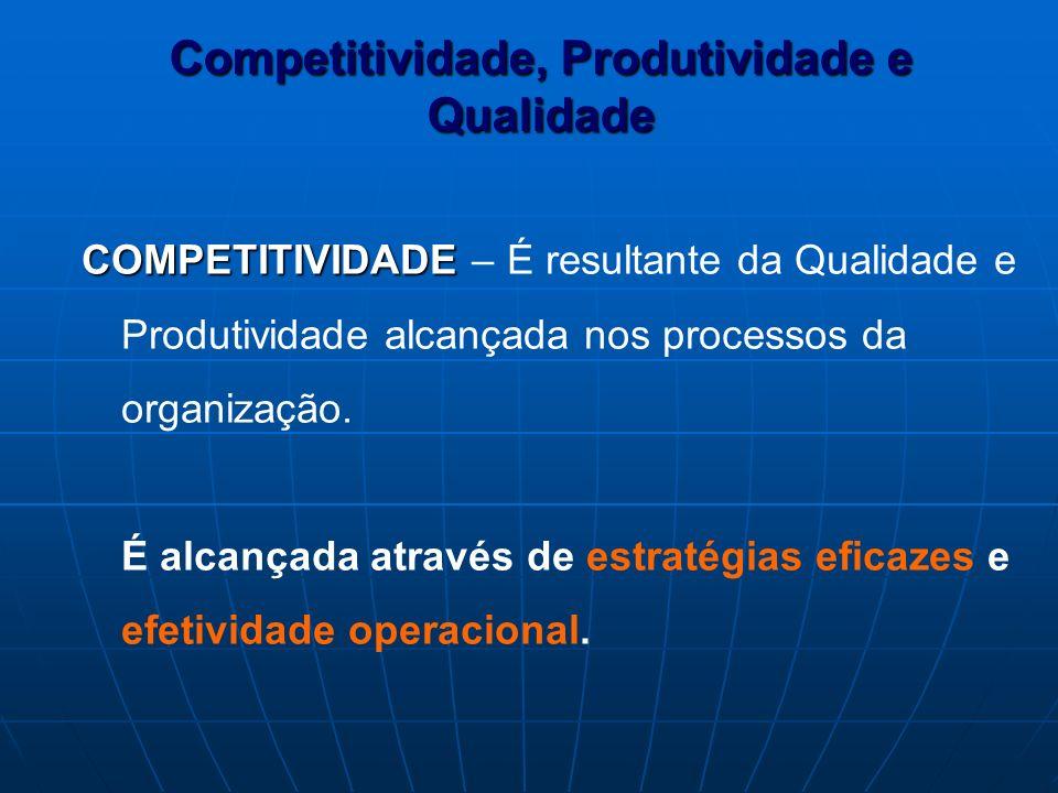 COMPETITIVIDADE COMPETITIVIDADE – É resultante da Qualidade e Produtividade alcançada nos processos da organização. É alcançada através de estratégias