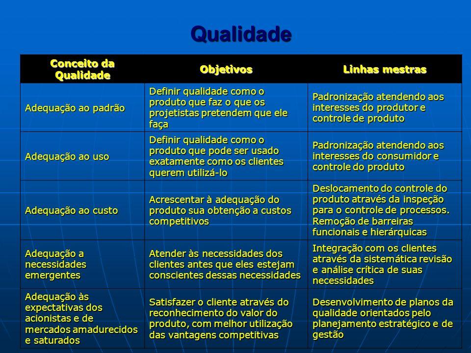 Conceito da Qualidade Objetivos Linhas mestras Adequação ao padrão Definir qualidade como o produto que faz o que os projetistas pretendem que ele faç