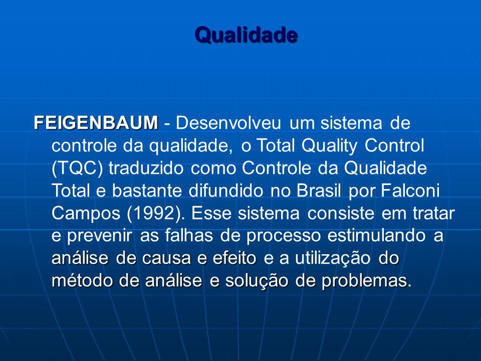 FEIGENBAUM análise de causa e efeitodo método de análise e solução de problemas FEIGENBAUM - Desenvolveu um sistema de controle da qualidade, o Total