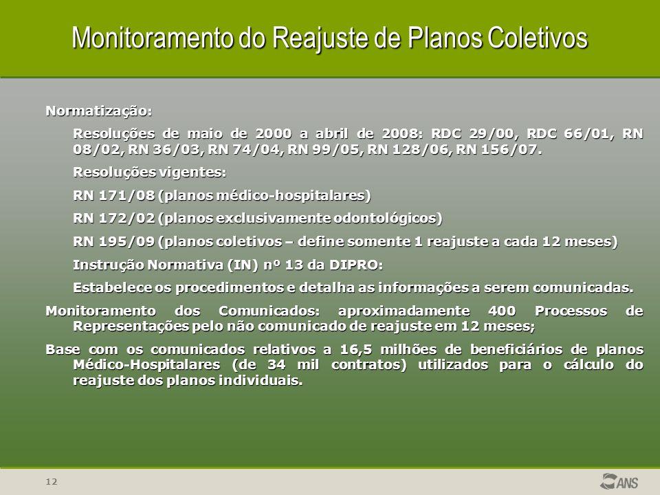 12 Monitoramento do Reajuste de Planos Coletivos Normatização: Resoluções de maio de 2000 a abril de 2008: RDC 29/00, RDC 66/01, RN 08/02, RN 36/03, R
