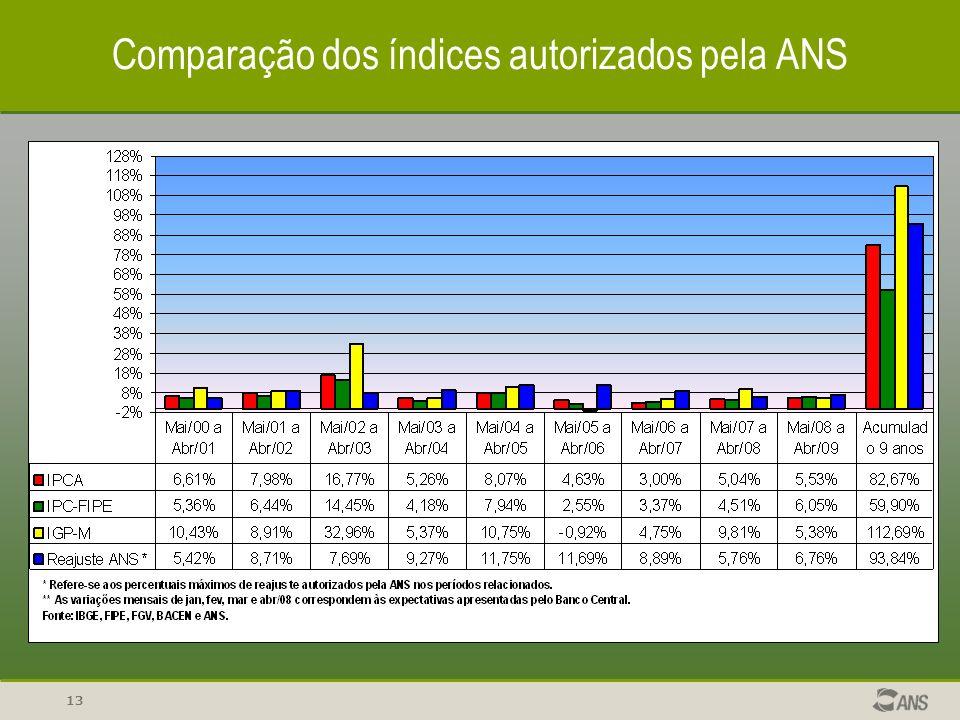 13 REAJUSTE Comparação dos índices autorizados pela ANS