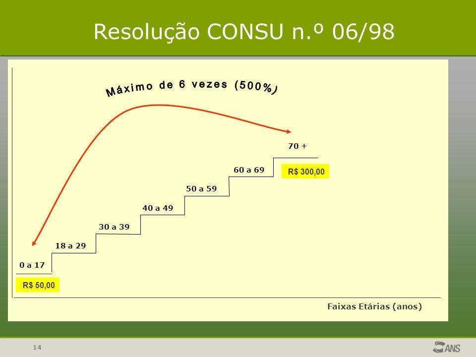 14 R$ 300,00 0 a 17 18 a 29 30 a 39 40 a 49 50 a 59 60 a 69 70 + Faixas Etárias (anos) R$ 50,00 Resolução CONSU n.º 06/98