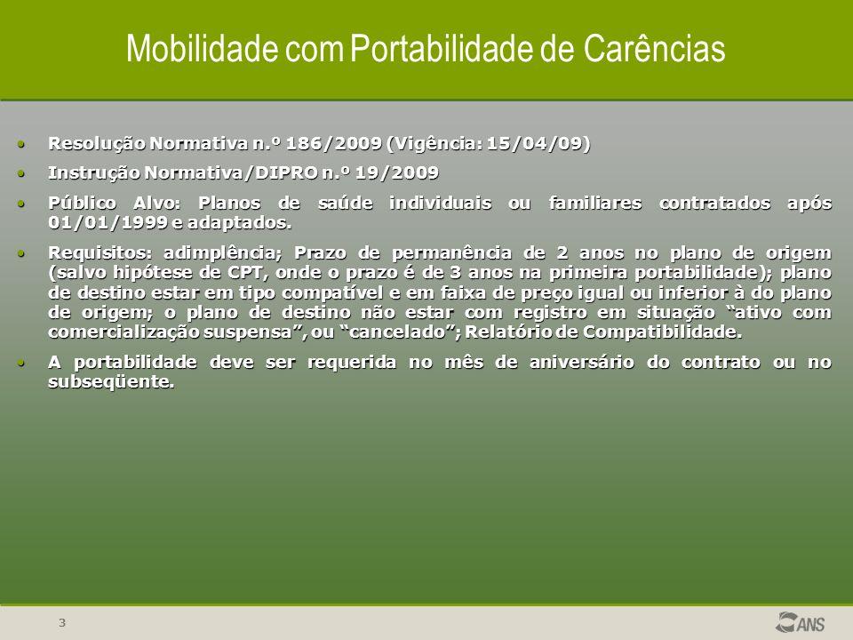 3 Mobilidade com Portabilidade de Carências Resolução Normativa n.º 186/2009 (Vigência: 15/04/09)Resolução Normativa n.º 186/2009 (Vigência: 15/04/09)