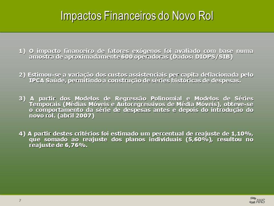 7 Impactos Financeiros do Novo Rol 1) O impacto financeiro de fatores exógenos foi avaliado com base numa amostra de aproximadamente 600 operadoras (D