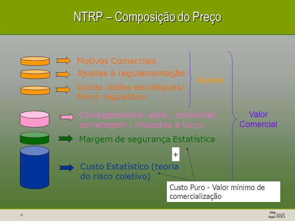 8 NTRP – Composição do Preço Motivos Comerciais Ajustes à regulamentação Outras razões estratégicas/ Marco regulatório Carregamentos: adm., comercial,