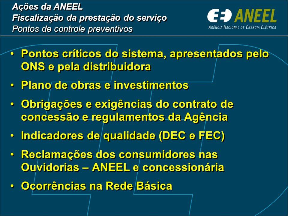 Ações da ANEEL Fiscalizações na CELESC (1998 – 2003) Ações da ANEEL Fiscalizações na CELESC (1998 – 2003) Tipo Recomendações Determinações Constatações Não Conformidades Notificações Autos de Infração 19 ações de fiscalização (16 – serviços de eletricidade e 3 – econômico-financeira) Quantidade 4 4 13 49 32 15 4 4