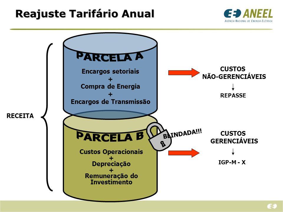 RECEITA Encargos setoriais + Compra de Energia + Encargos de Transmissão BLINDADA!!! CUSTOS NÃO-GERENCIÁVEIS REPASSE IGP-M - X CUSTOS GERENCIÁVEIS Cus