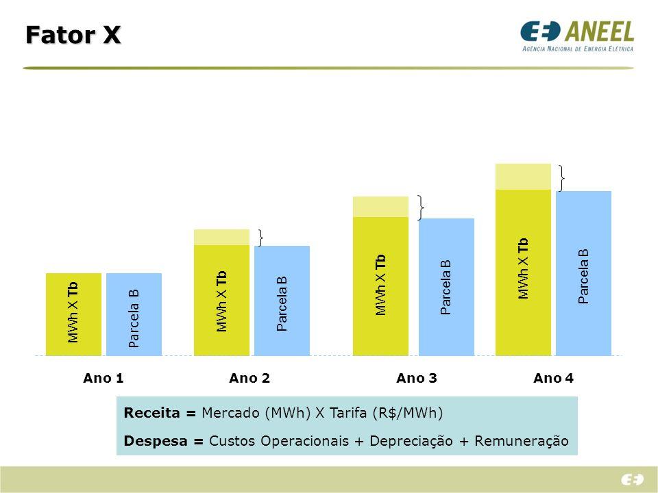 Fator X MWh X Tb Parcela B Ano 1 Ano 2 Ano 3 Ano 4 Receita = Mercado (MWh) X Tarifa (R$/MWh) Despesa = Custos Operacionais + Depreciação + Remuneração
