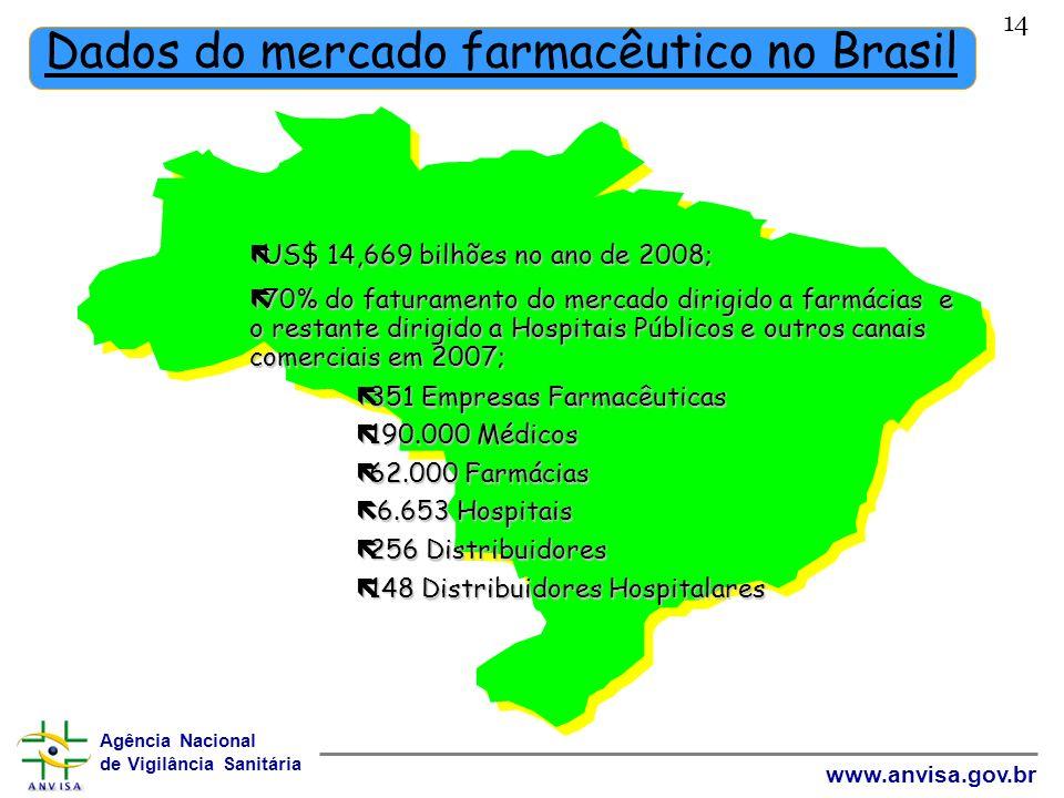 Agência Nacional de Vigilância Sanitária www.anvisa.gov.br 14 Dados do mercado farmacêutico no Brasil ëUS$ 14,669 bilhões no ano de 2008; ë70% do fatu