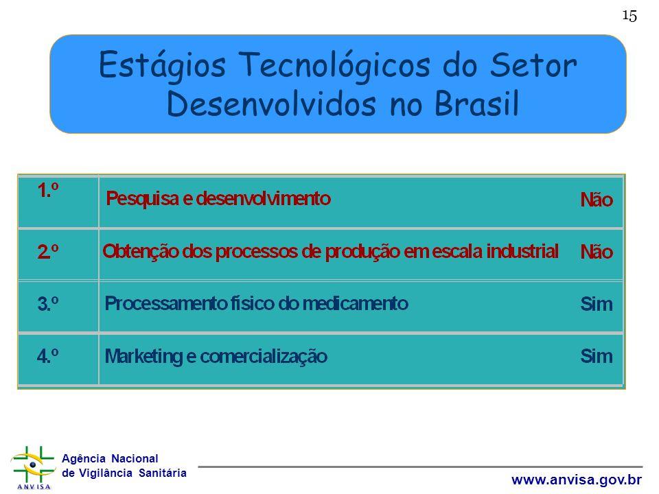 Agência Nacional de Vigilância Sanitária www.anvisa.gov.br 15 Estágios Tecnológicos do Setor Desenvolvidos no Brasil