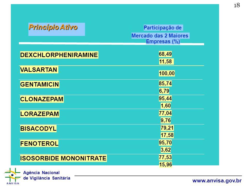 Agência Nacional de Vigilância Sanitária www.anvisa.gov.br 18 Princípio Ativo Mercado das 2 Maiores Participação de Empresas (%) DEXCHLORPHENIRAMINE V