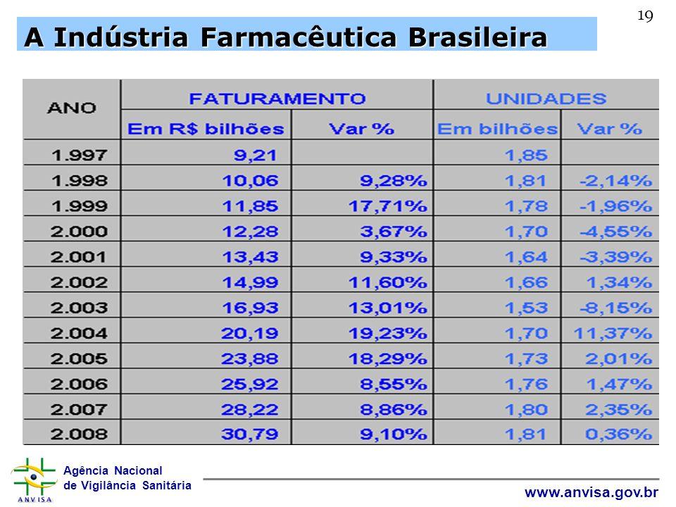 Agência Nacional de Vigilância Sanitária www.anvisa.gov.br 19 A Indústria Farmacêutica Brasileira