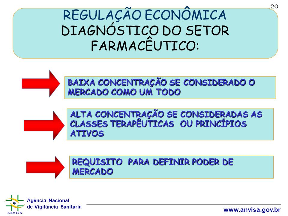 Agência Nacional de Vigilância Sanitária www.anvisa.gov.br 20 REGULAÇÃO ECONÔMICA DIAGNÓSTICO DO SETOR FARMACÊUTICO: BAIXA CONCENTRAÇÃO SE CONSIDERADO