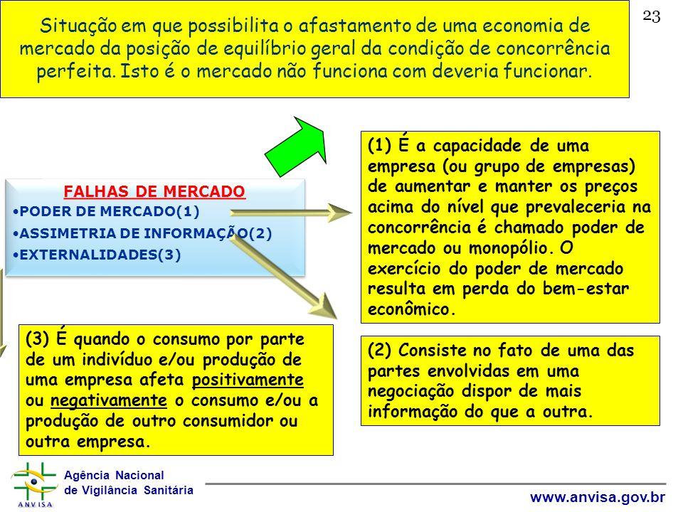 Agência Nacional de Vigilância Sanitária www.anvisa.gov.br 23 Situação em que possibilita o afastamento de uma economia de mercado da posição de equil