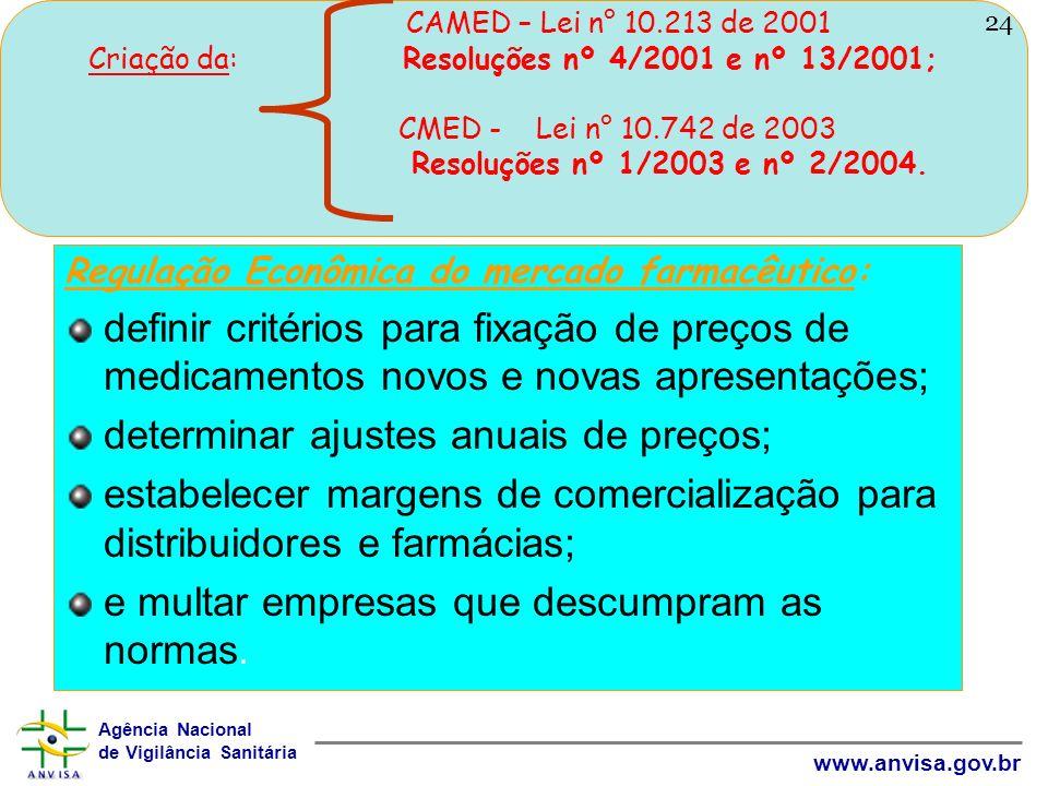 Agência Nacional de Vigilância Sanitária www.anvisa.gov.br CAMED – Lei n° 10.213 de 2001 Criação da: Resoluções nº 4/2001 e nº 13/2001; CMED - Lei n°
