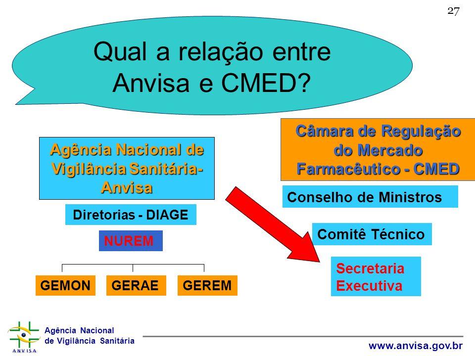 Agência Nacional de Vigilância Sanitária www.anvisa.gov.br 27 Qual a relação entre Anvisa e CMED? Câmara de Regulação do Mercado Farmacêutico - CMED C