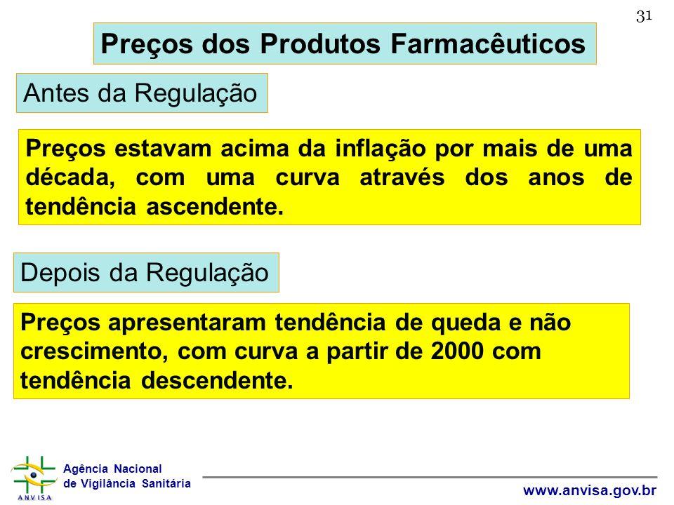Agência Nacional de Vigilância Sanitária www.anvisa.gov.br 31 Preços dos Produtos Farmacêuticos Antes da Regulação Preços estavam acima da inflação po