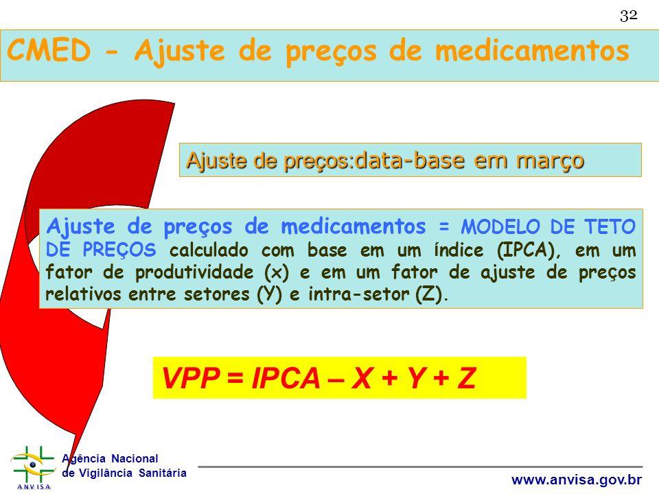 Agência Nacional de Vigilância Sanitária www.anvisa.gov.br 32 CMED - Ajuste de preços de medicamentos Ajuste de preços: data-base em março Ajuste de p