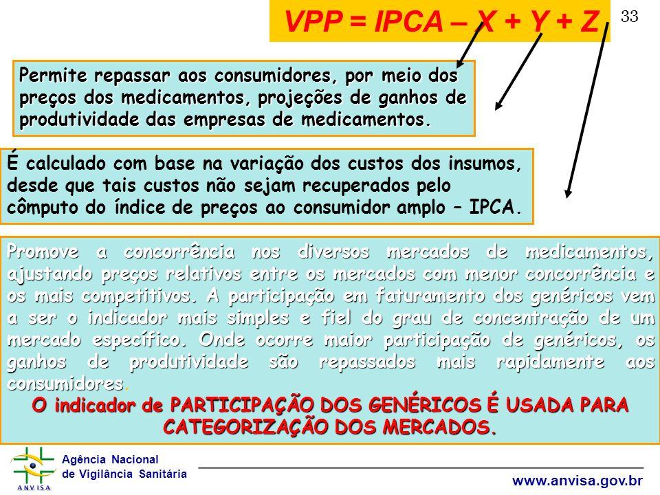 Agência Nacional de Vigilância Sanitária www.anvisa.gov.br 33 VPP = IPCA – X + Y + Z Permite repassar aos consumidores, por meio dos preços dos medica