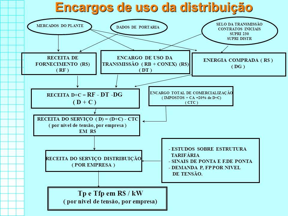 Encargos de uso da distribuição DADOS DE PORTARIA SELO DA TRANSMISSÃO CONTRATOS INICIAIS SUPRI 230 SUPRI DISTR MERCADOS DO PLANTE RECEITA DE FORNECIME