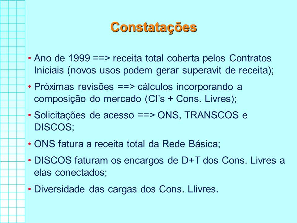 Constatações Ano de 1999 ==> receita total coberta pelos Contratos Iniciais (novos usos podem gerar superavit de receita); Próximas revisões ==> cálcu