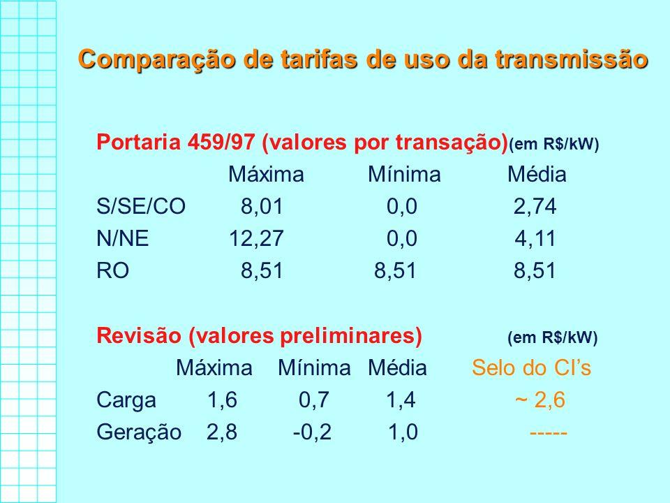 Comparação de tarifas de uso da transmissão Portaria 459/97 (valores por transação) (em R$/kW) MáximaMínimaMédia S/SE/CO8,010,02,74 N/NE12,270,04,11 R