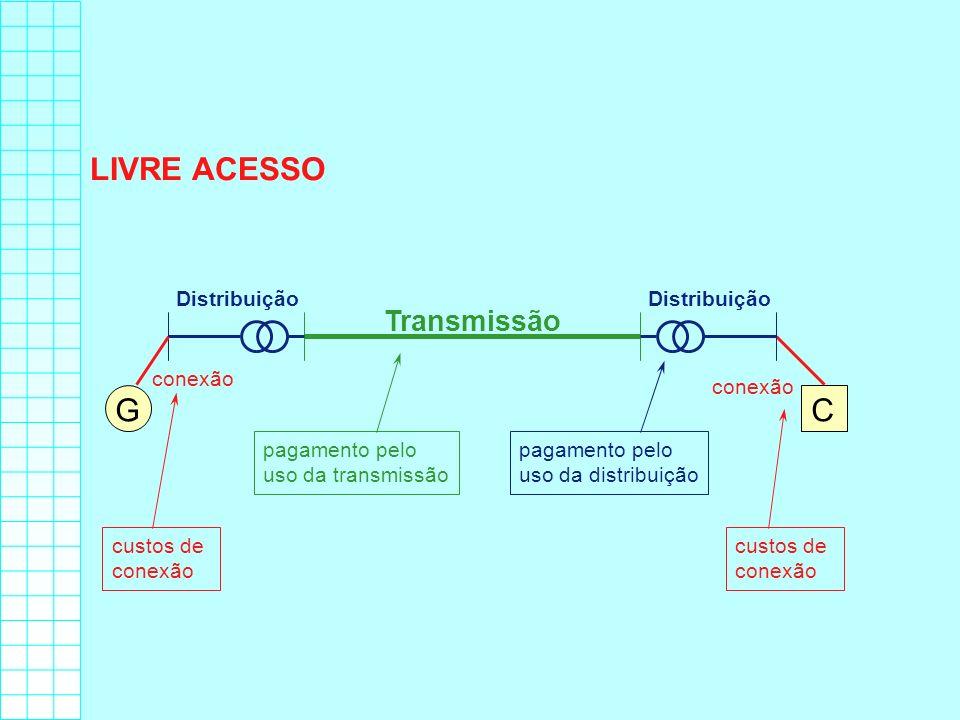 LIVRE ACESSO Transmissão Distribuição GC conexão pagamento pelo uso da transmissão pagamento pelo uso da distribuição custos de conexão custos de cone