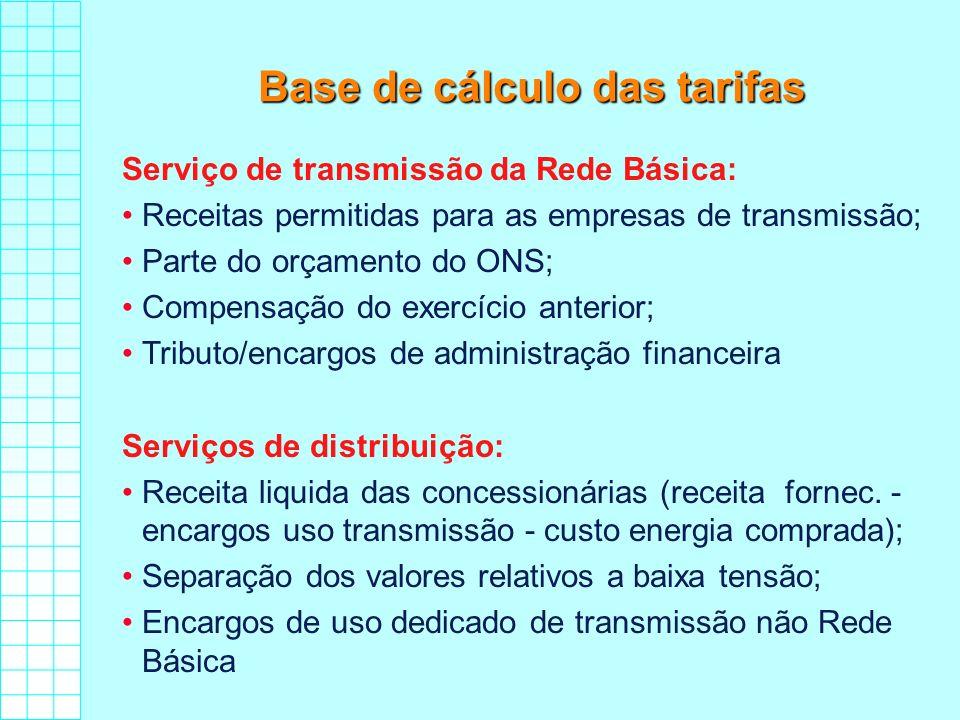 Base de cálculo das tarifas Serviço de transmissão da Rede Básica: Receitas permitidas para as empresas de transmissão; Parte do orçamento do ONS; Com