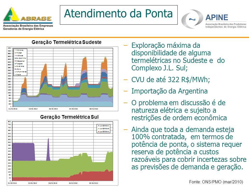 Atendimento da Ponta –Exploração máxima da disponibilidade de alguma termelétricas no Sudeste e do Complexo J.L. Sul; –CVU de até 322 R$/MWh; –Importa
