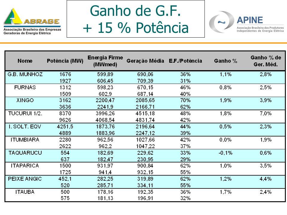 Ganho de G.F. + 15 % Potência