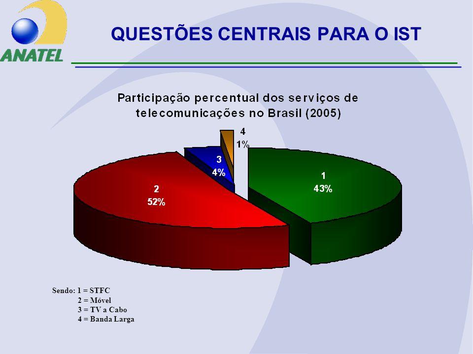 Sendo: 1 = STFC 2 = Móvel 3 = TV a Cabo 4 = Banda Larga