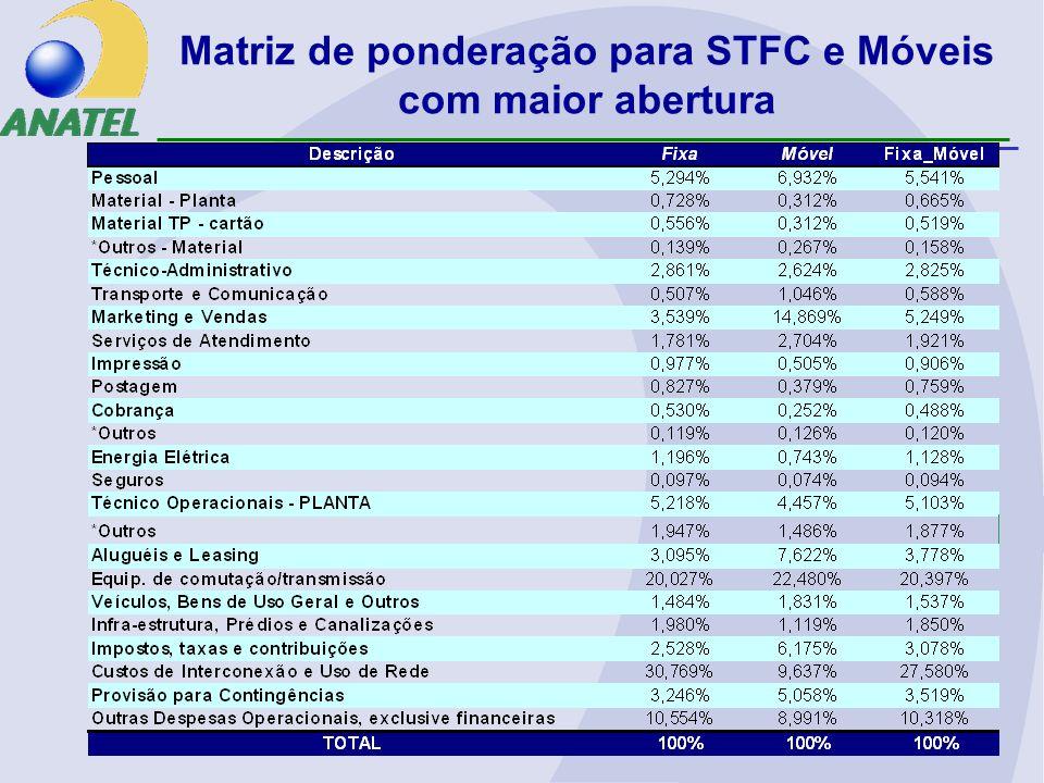 Matriz de ponderação para STFC e Móveis com maior abertura