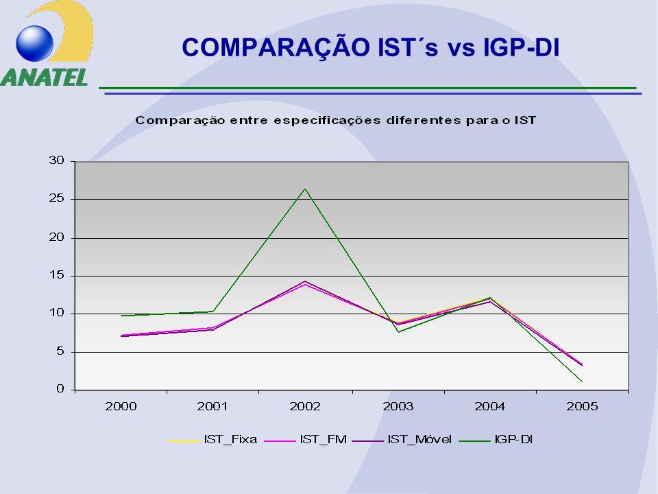 COMPARAÇÃO IST´s vs IGP-DI