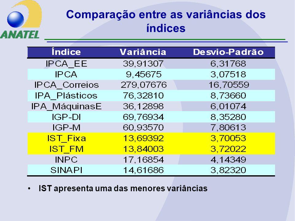 Comparação entre as variâncias dos índices IST apresenta uma das menores variâncias