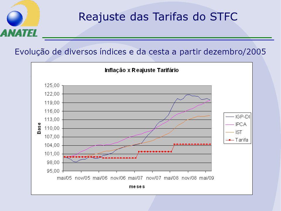 Reajuste das Tarifas do STFC Evolução de diversos índices e da cesta a partir dezembro/2005