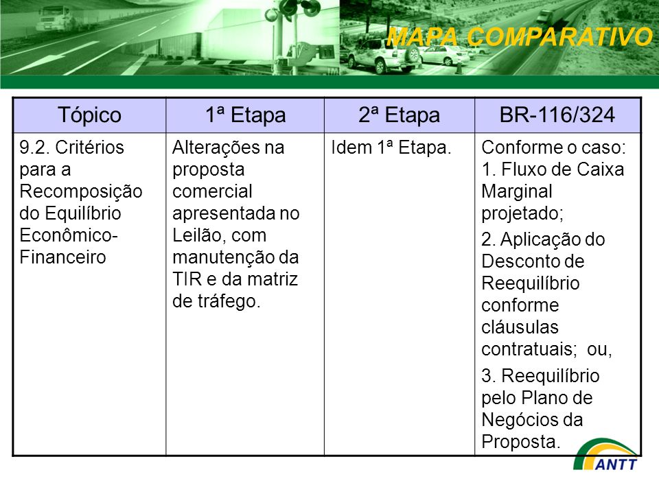 MAPA COMPARATIVO Tópico1ª Etapa2ª EtapaBR-116/324 9.2. Critérios para a Recomposição do Equilíbrio Econômico- Financeiro Alterações na proposta comerc