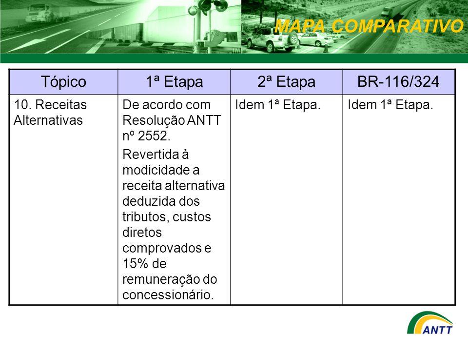 MAPA COMPARATIVO Tópico1ª Etapa2ª EtapaBR-116/324 10. Receitas Alternativas De acordo com Resolução ANTT nº 2552. Revertida à modicidade a receita alt