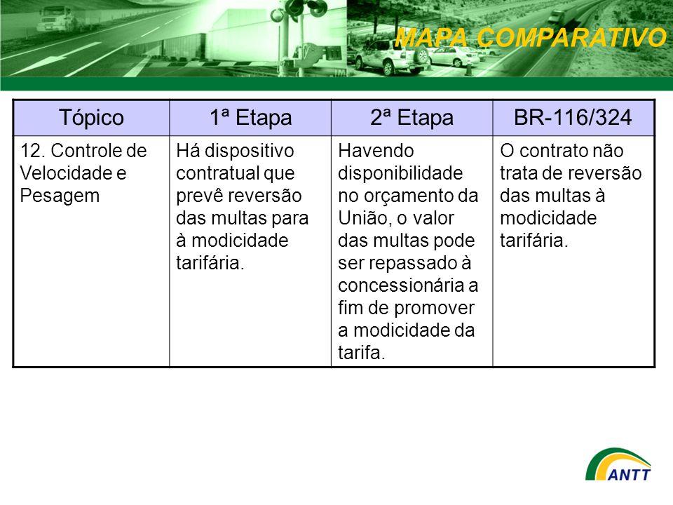 MAPA COMPARATIVO Tópico1ª Etapa2ª EtapaBR-116/324 12. Controle de Velocidade e Pesagem Há dispositivo contratual que prevê reversão das multas para à