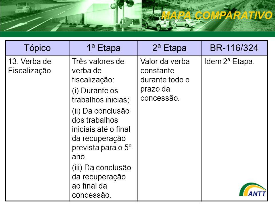 MAPA COMPARATIVO Tópico1ª Etapa2ª EtapaBR-116/324 13. Verba de Fiscalização Três valores de verba de fiscalização: (i) Durante os trabalhos inicias; (