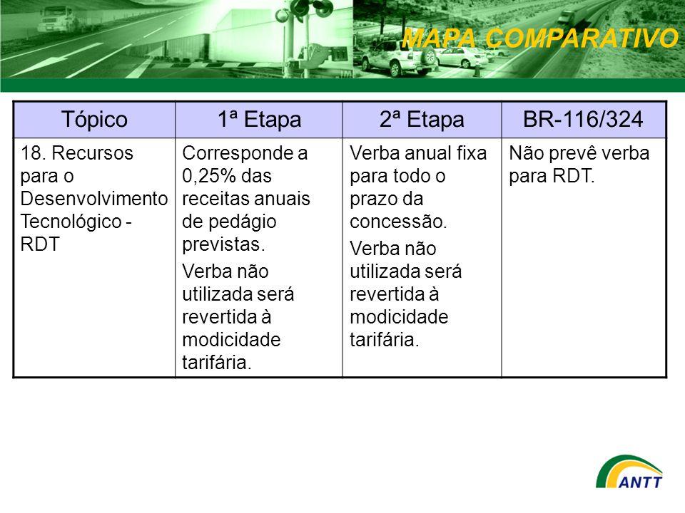 MAPA COMPARATIVO Tópico1ª Etapa2ª EtapaBR-116/324 18. Recursos para o Desenvolvimento Tecnológico - RDT Corresponde a 0,25% das receitas anuais de ped