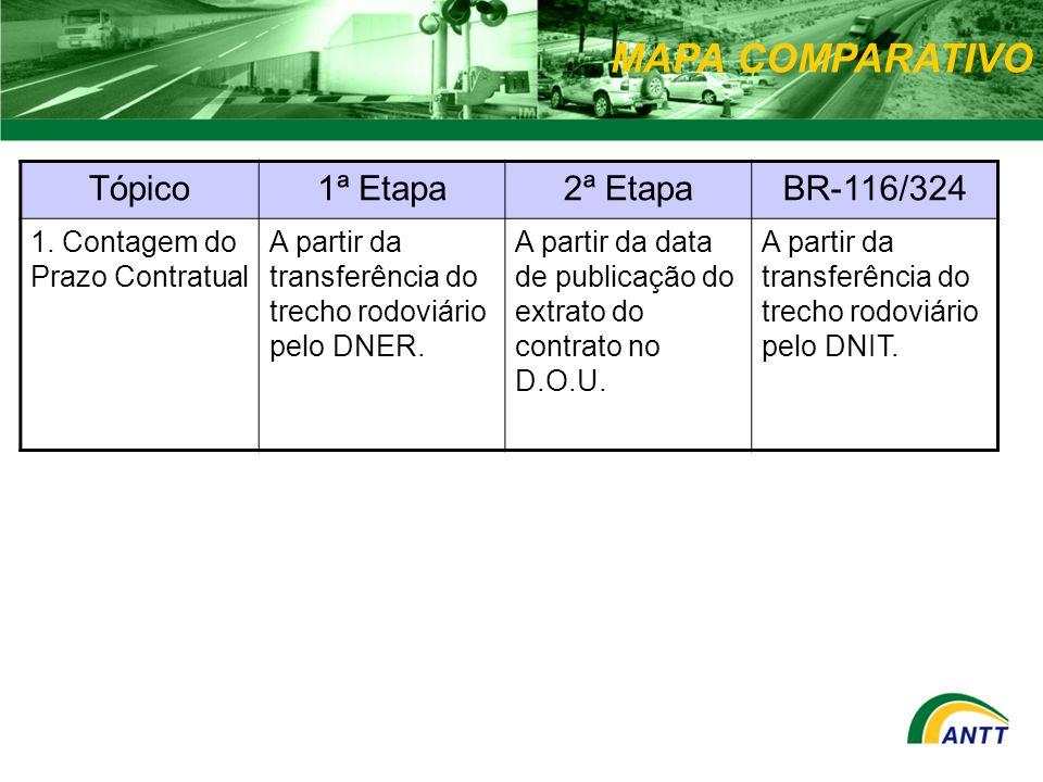 MAPA COMPARATIVO Tópico1ª Etapa2ª EtapaBR-116/324 1. Contagem do Prazo Contratual A partir da transferência do trecho rodoviário pelo DNER. A partir d