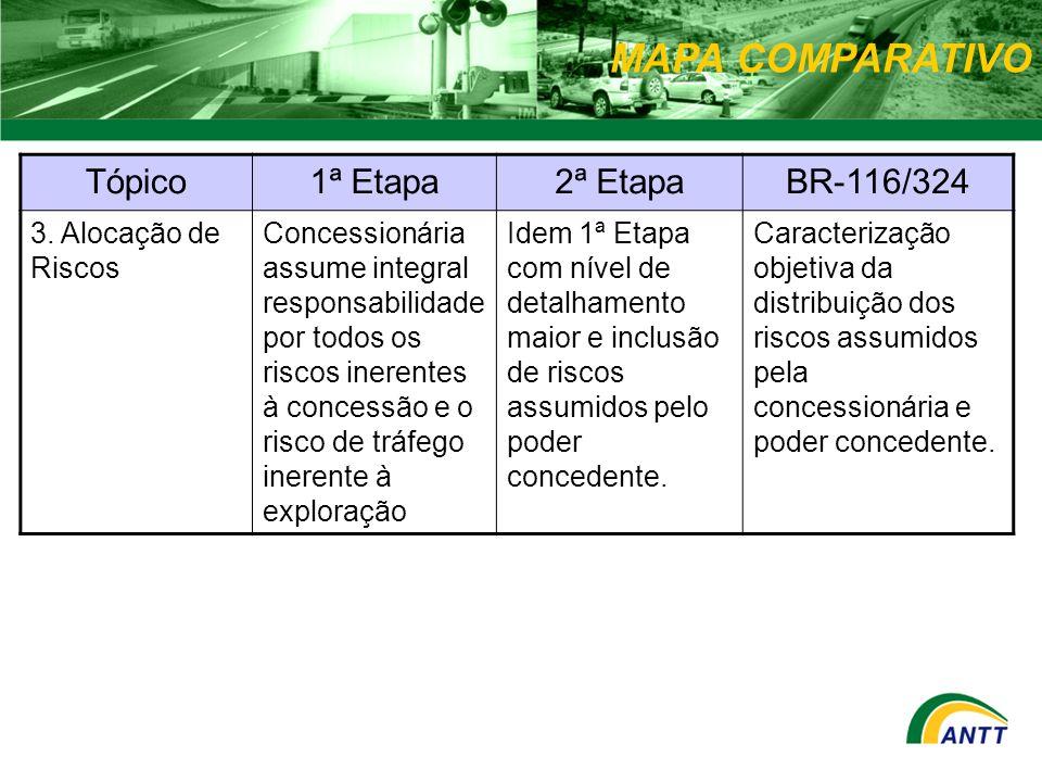 MAPA COMPARATIVO Tópico1ª Etapa2ª EtapaBR-116/324 3. Alocação de Riscos Concessionária assume integral responsabilidade por todos os riscos inerentes