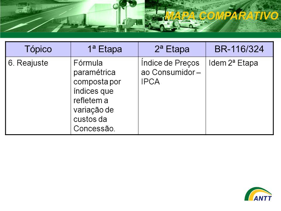 MAPA COMPARATIVO Tópico1ª Etapa2ª EtapaBR-116/324 6. ReajusteFórmula paramétrica composta por índices que refletem a variação de custos da Concessão.