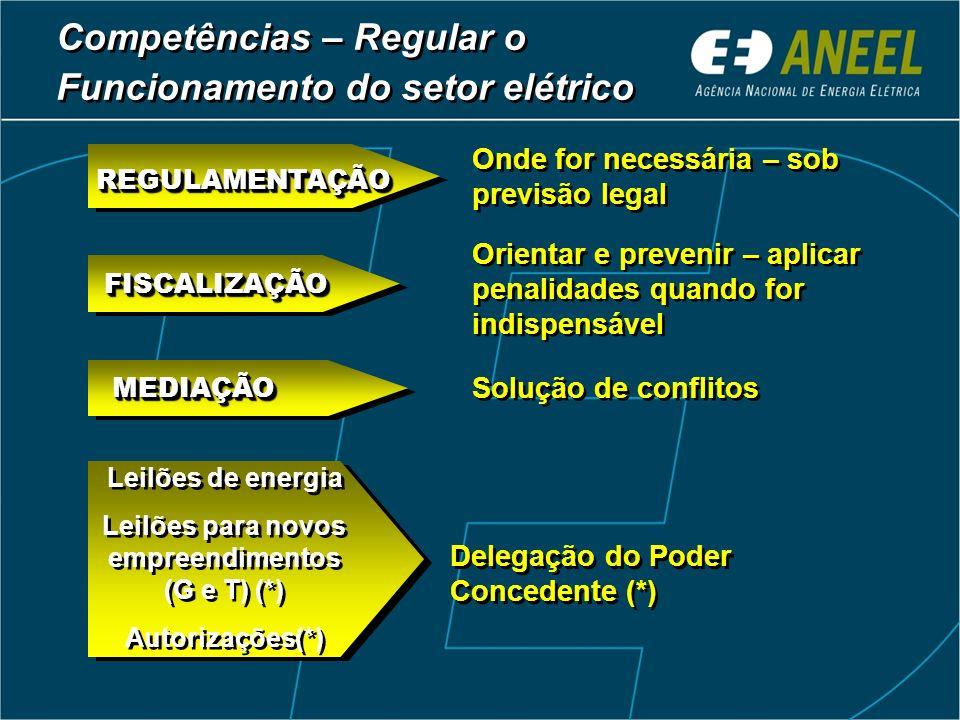 Competências – Regular o Funcionamento do setor elétrico Competências – Regular o Funcionamento do setor elétrico Onde for necessária – sob previsão l