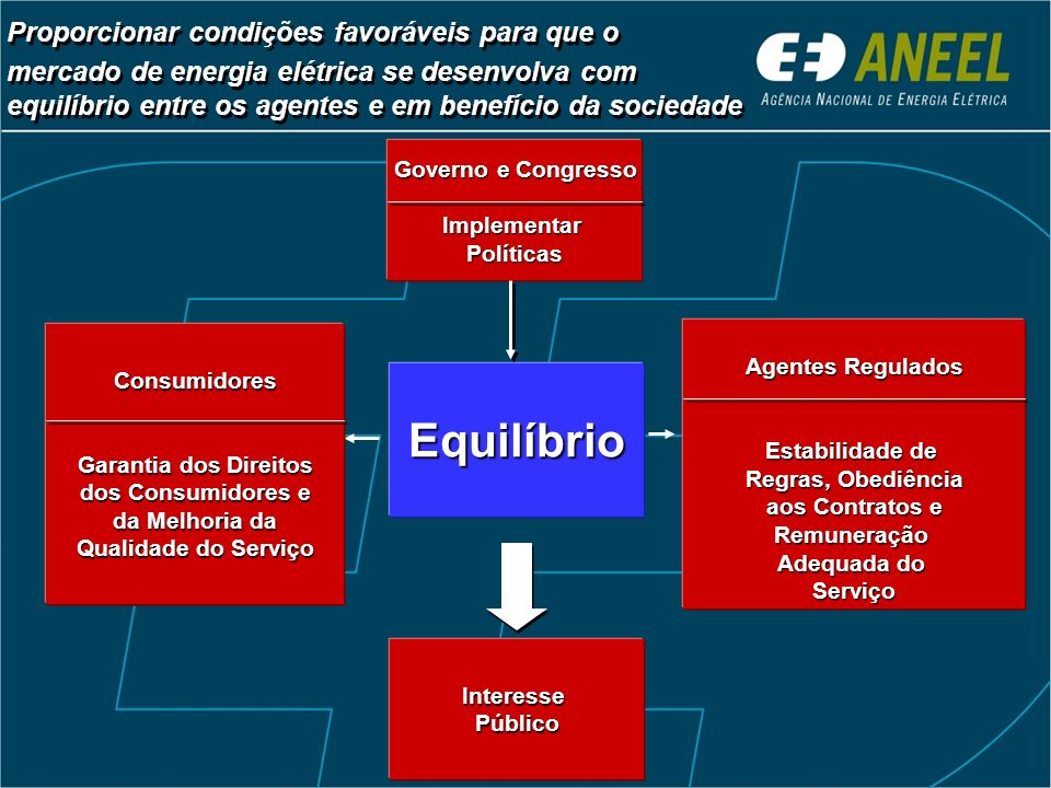 InteressePúblico Equilíbrio Proporcionar condições favoráveis para que o mercado de energia elétrica se desenvolva com equilíbrio entre os agentes e e