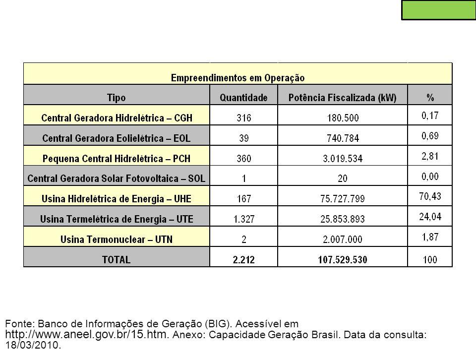 Fonte: Banco de Informações de Geração (BIG). Acessível em http://www.aneel.gov.br/15.htm. Anexo: Capacidade Geração Brasil. Data da consulta: 18/03/2