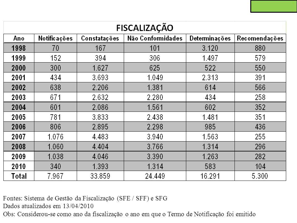 Fontes: Sistema de Gestão da Fiscalização (SFE / SFF) e SFG Dados atualizados em 13/04/2010 Obs: Considerou-se como ano da fiscalização o ano em que o