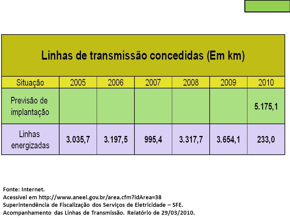 Fonte: Internet. Acessível em http://www.aneel.gov.br/area.cfm?idArea=38 Superintendência de Fiscalização dos Serviços de Eletricidade – SFE. Acompanh