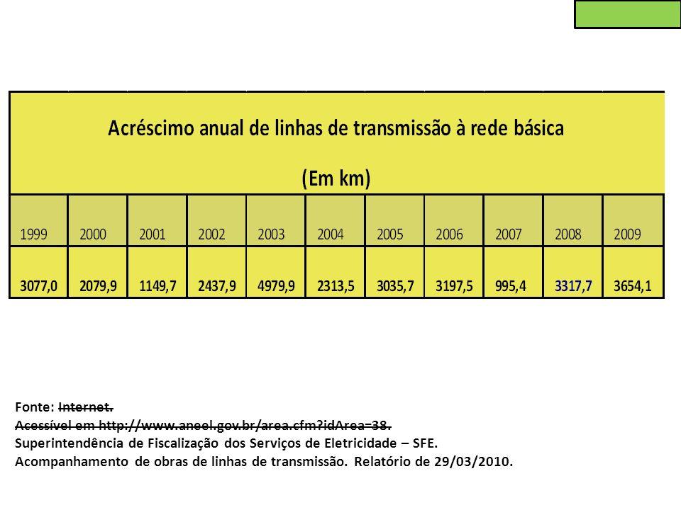 Fonte: Internet. Acessível em http://www.aneel.gov.br/area.cfm?idArea=38. Superintendência de Fiscalização dos Serviços de Eletricidade – SFE. Acompan