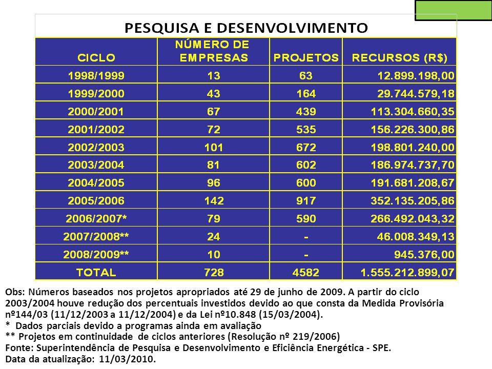 Obs: Números baseados nos projetos apropriados até 29 de junho de 2009. A partir do ciclo 2003/2004 houve redução dos percentuais investidos devido ao